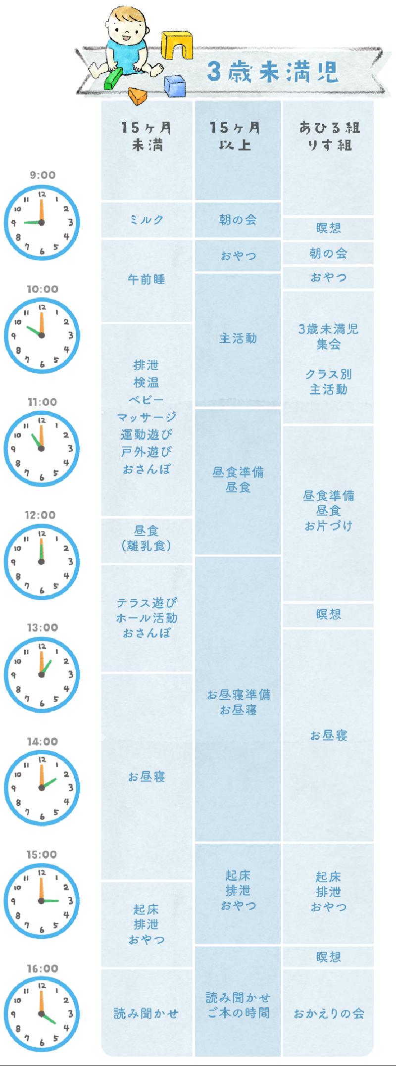 一日の流れ-3歳未満児(図)