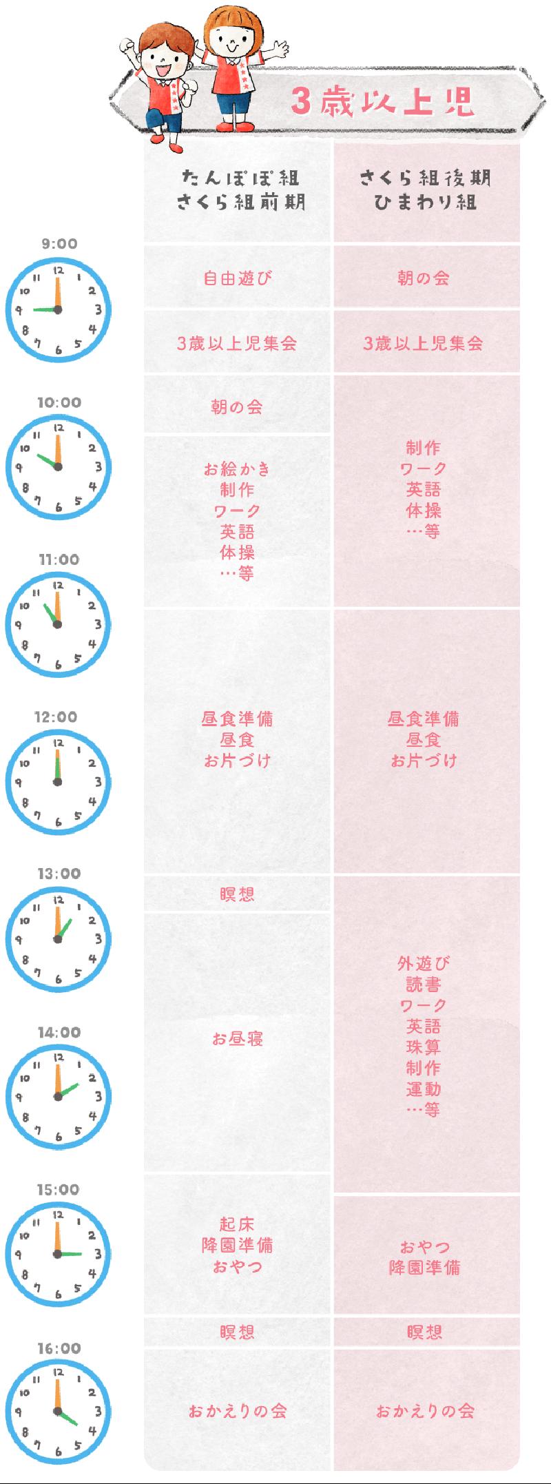 一日の流れ-3歳以上児(図)